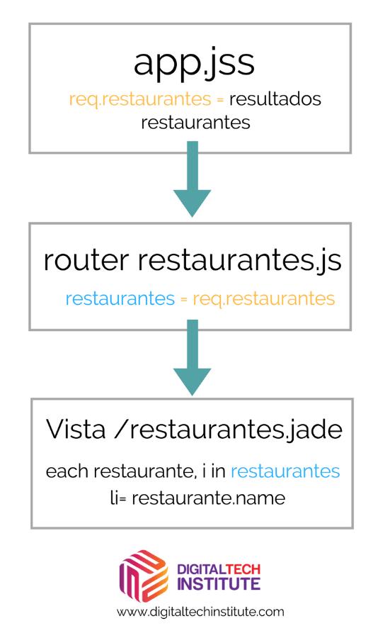 esquema restaurantes