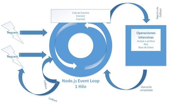 Guía-Tutorial Node.js